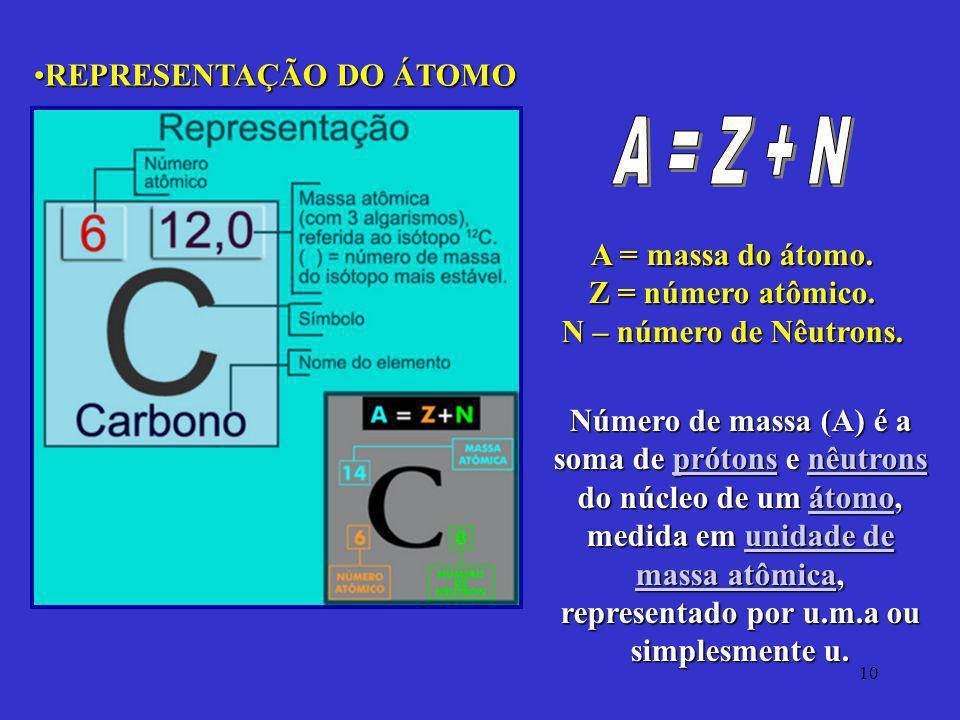 A = Z + N REPRESENTAÇÃO DO ÁTOMO A = massa do átomo.