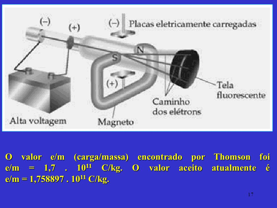 O valor e/m (carga/massa) encontrado por Thomson foi e/m = 1,7