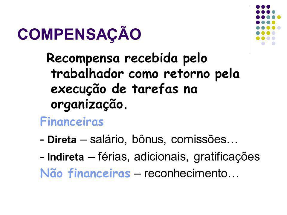 COMPENSAÇÃO Recompensa recebida pelo trabalhador como retorno pela execução de tarefas na organização.
