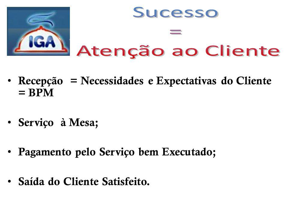 Sucesso = Atenção ao Cliente