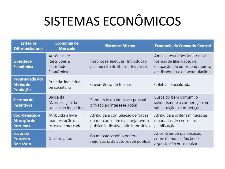 Critérios Diferenciadores Economia de Comando Central