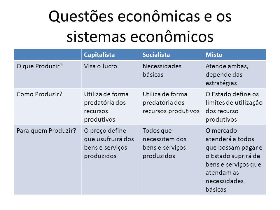 Questões econômicas e os sistemas econômicos