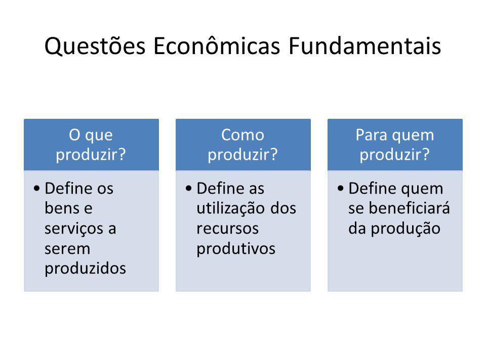 Questões Econômicas Fundamentais