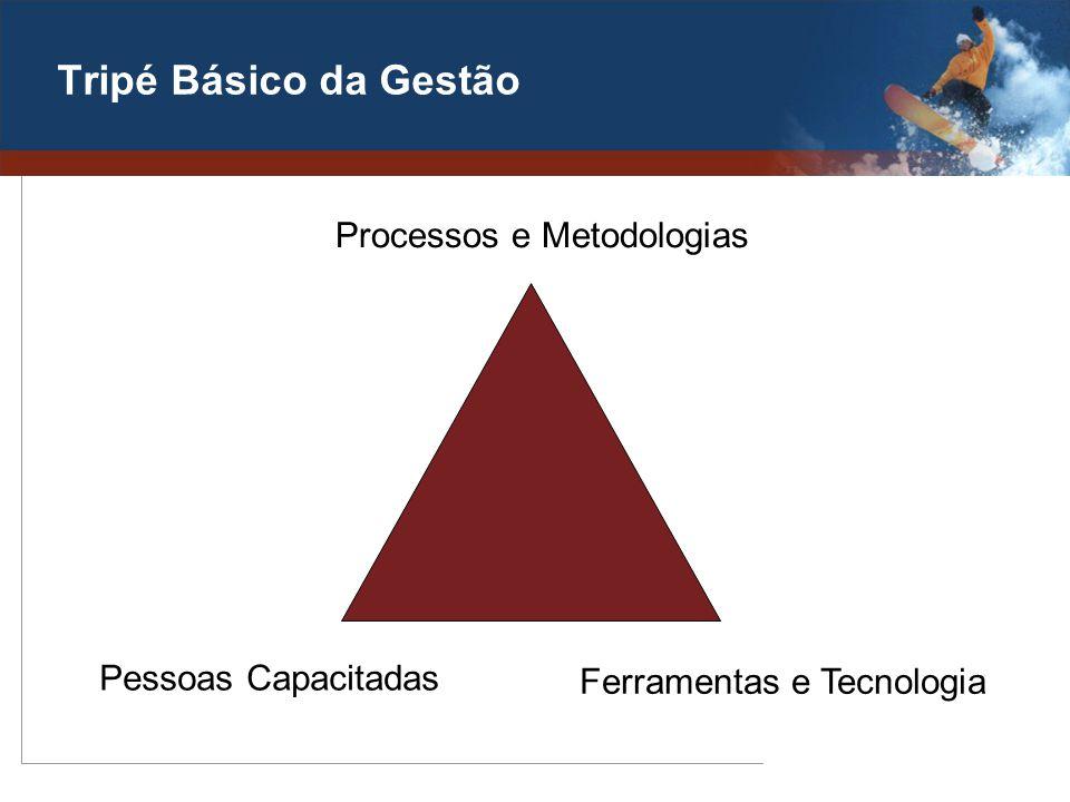 Tripé Básico da Gestão Processos e Metodologias Pessoas Capacitadas