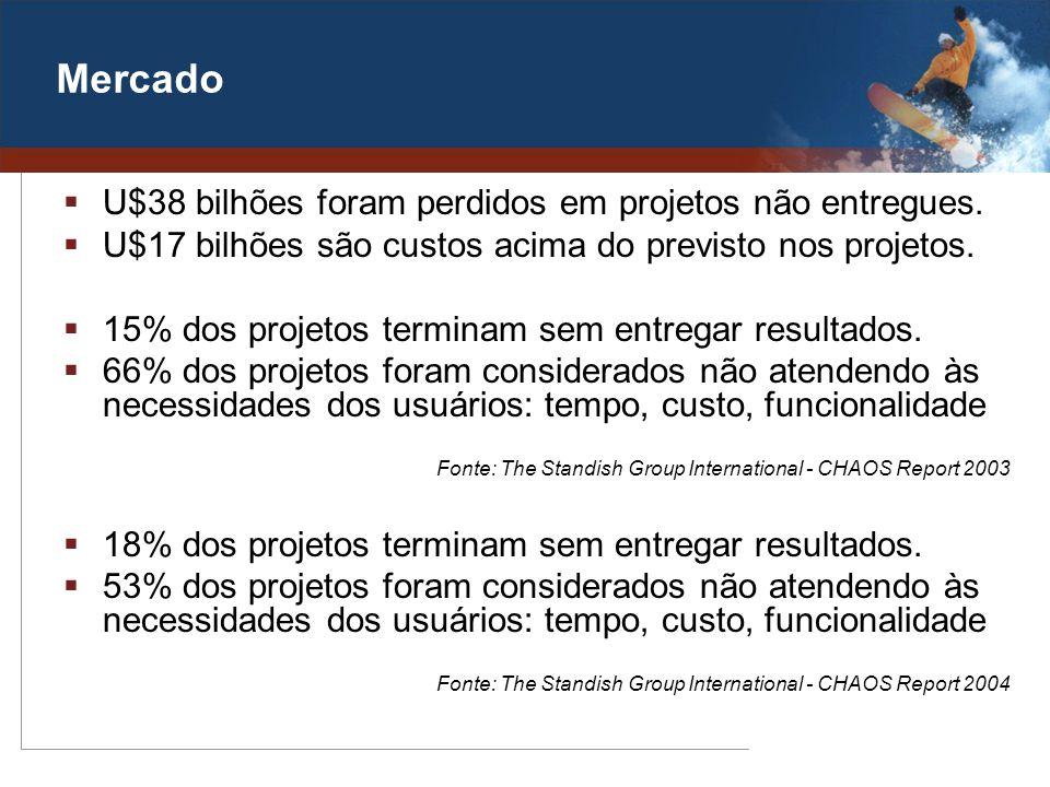 Mercado U$38 bilhões foram perdidos em projetos não entregues.