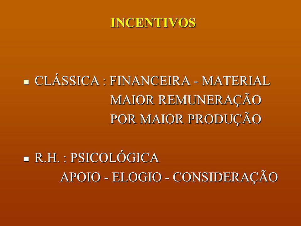 INCENTIVOS CLÁSSICA : FINANCEIRA - MATERIAL. MAIOR REMUNERAÇÃO. POR MAIOR PRODUÇÃO. R.H. : PSICOLÓGICA.