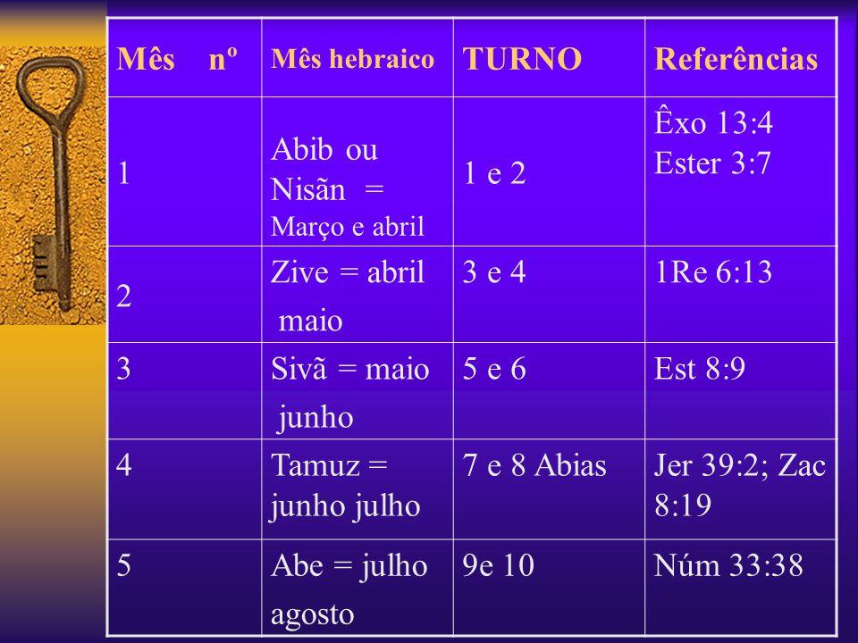 Abib ou Nisãn = Março e abril 1 e 2 Êxo 13:4 Ester 3:7
