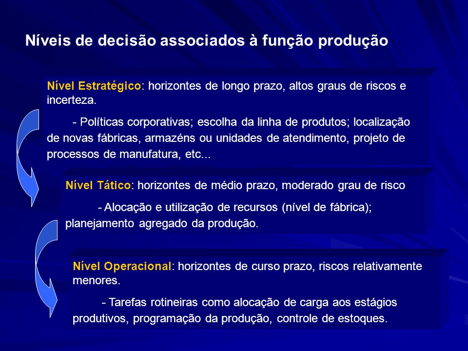 Níveis de decisão associados à função produção