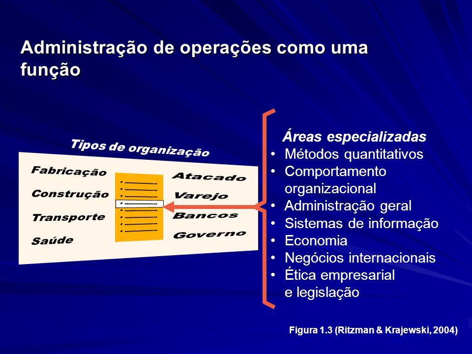 Administração de operações como uma função