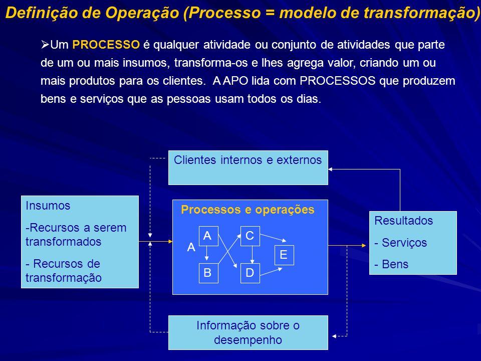 Definição de Operação (Processo = modelo de transformação)