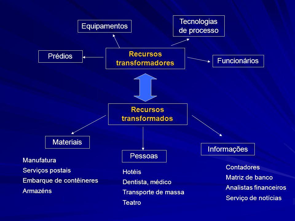 Recursos transformadores Recursos transformados