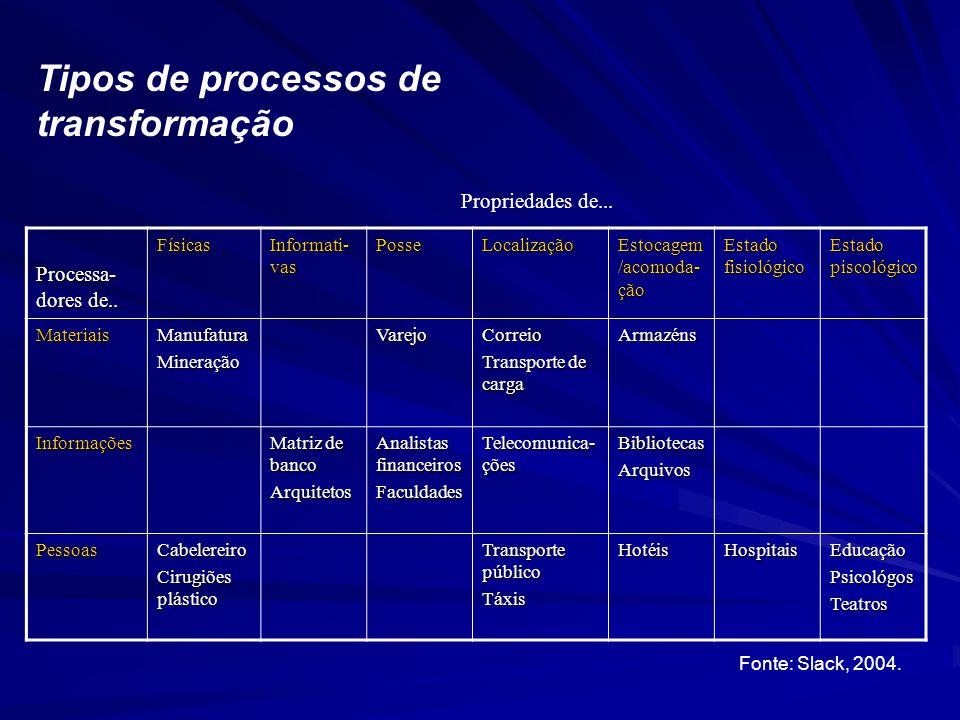 Tipos de processos de transformação