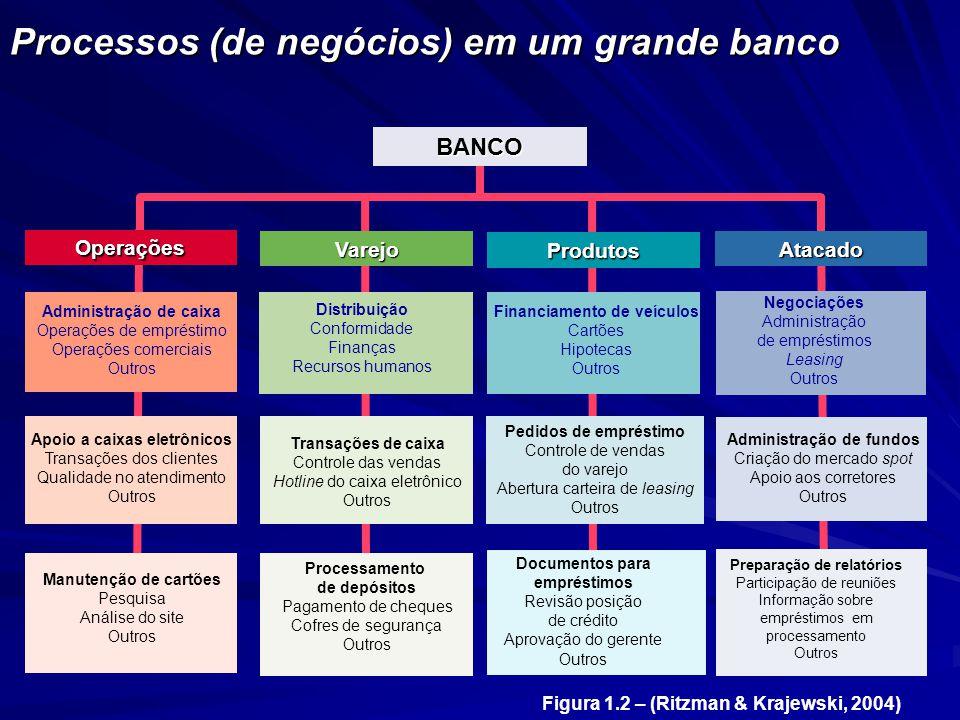 Processos (de negócios) em um grande banco