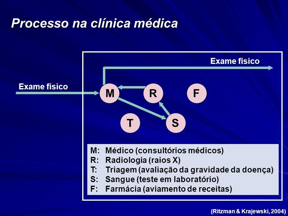 Processo na clínica médica