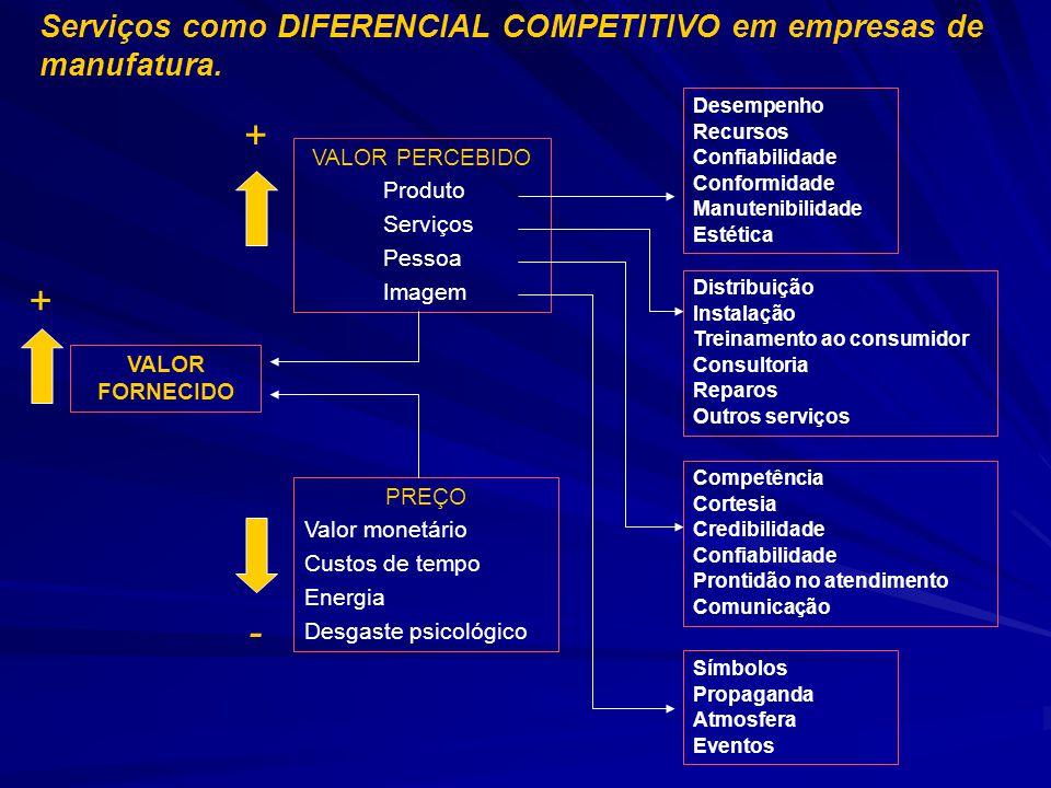 + + - Serviços como DIFERENCIAL COMPETITIVO em empresas de manufatura.