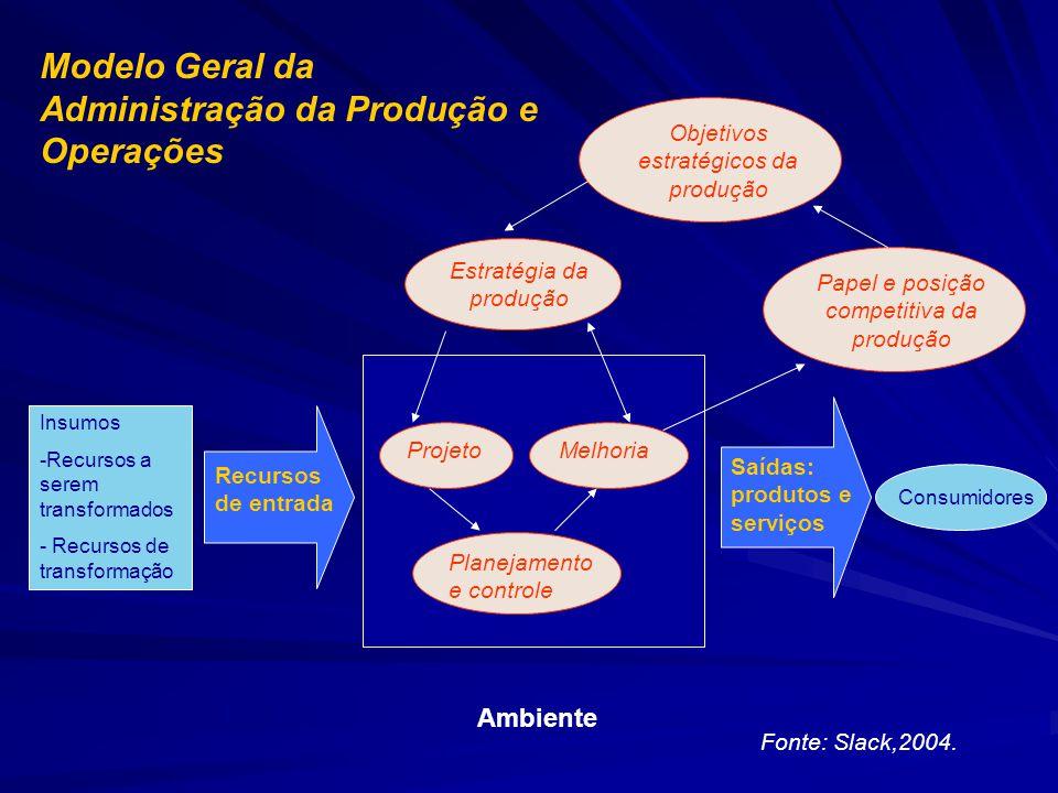Modelo Geral da Administração da Produção e Operações