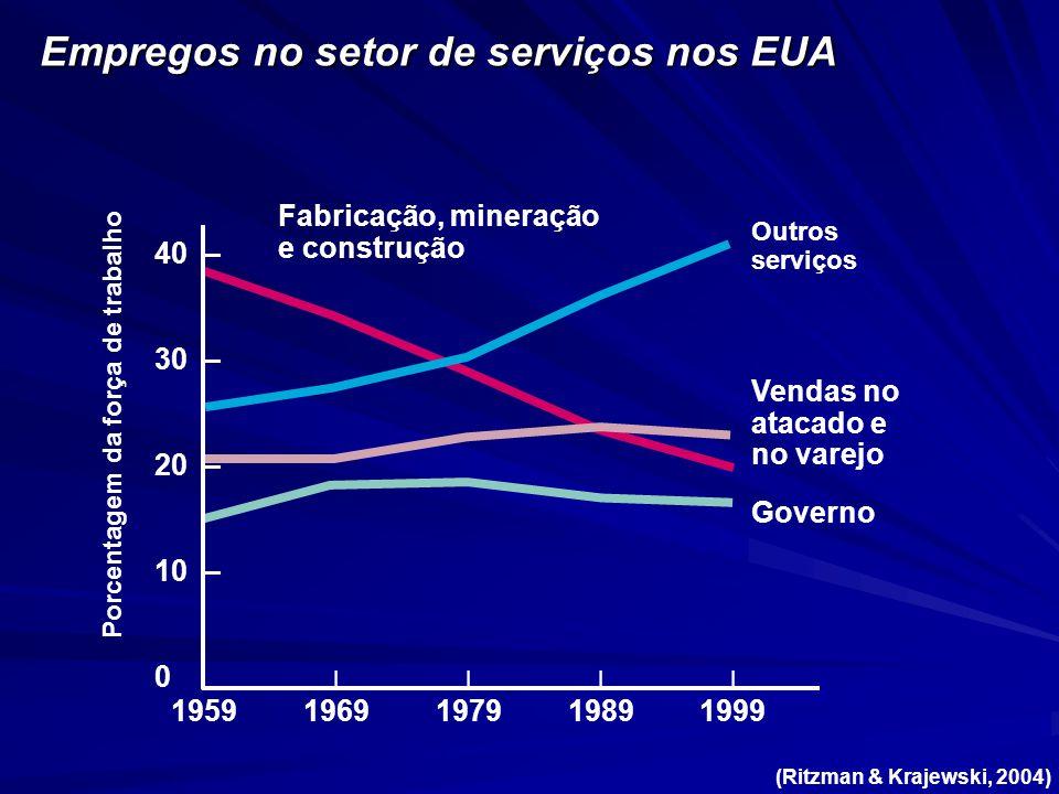 Empregos no setor de serviços nos EUA
