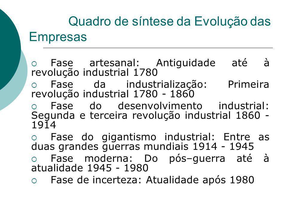 Quadro de síntese da Evolução das Empresas
