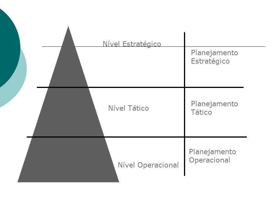 Nível Estratégico Nível Tático. Nível Operacional. Planejamento Estratégico. Planejamento Tático.