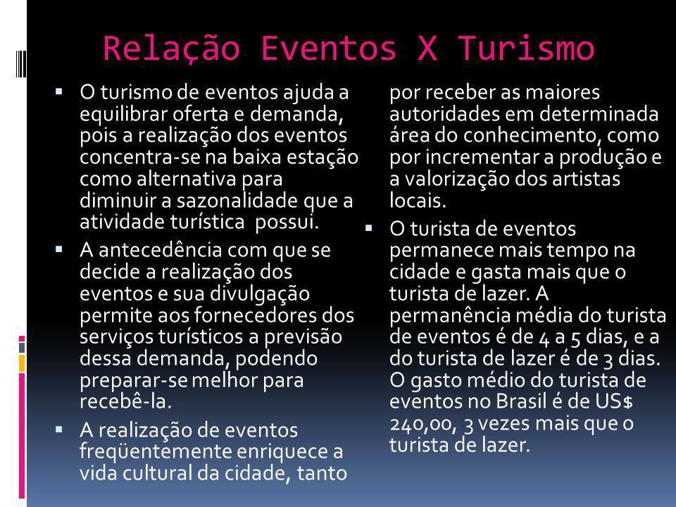 Relação Eventos X Turismo