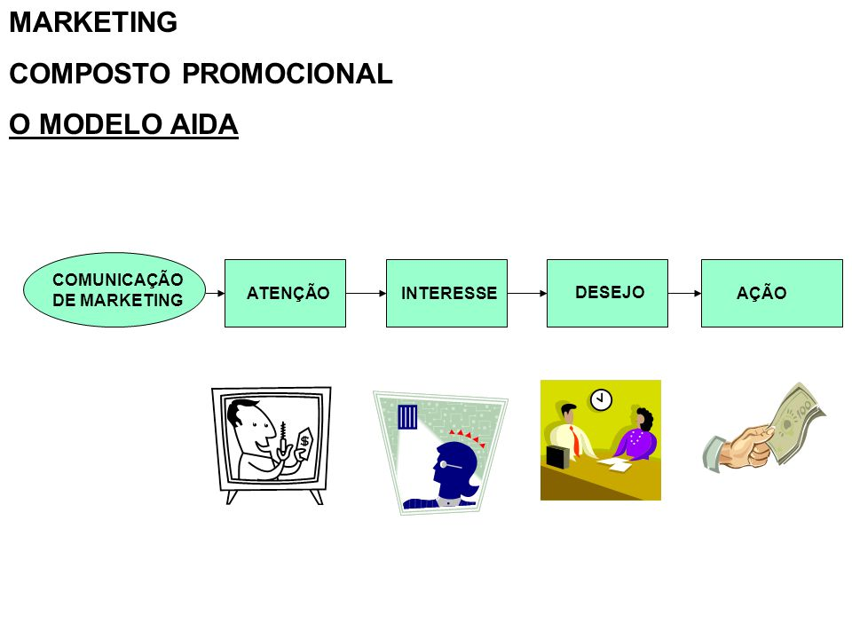 MARKETING COMPOSTO PROMOCIONAL O MODELO AIDA COMUNICAÇÃO DE MARKETING