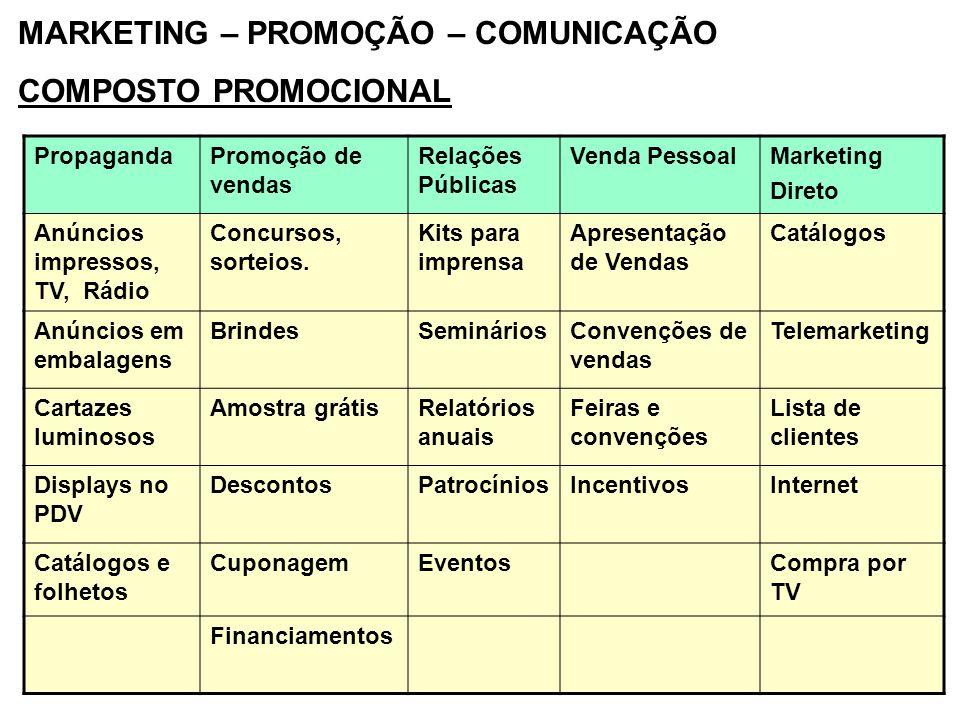 MARKETING – PROMOÇÃO – COMUNICAÇÃO COMPOSTO PROMOCIONAL