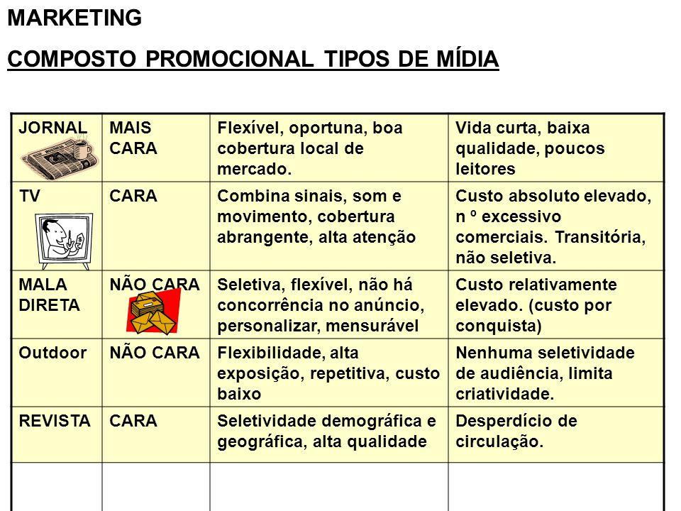COMPOSTO PROMOCIONAL TIPOS DE MÍDIA