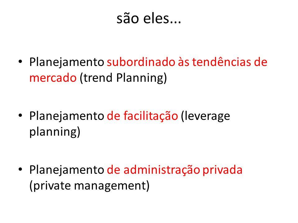 são eles... Planejamento subordinado às tendências de mercado (trend Planning) Planejamento de facilitação (leverage planning)