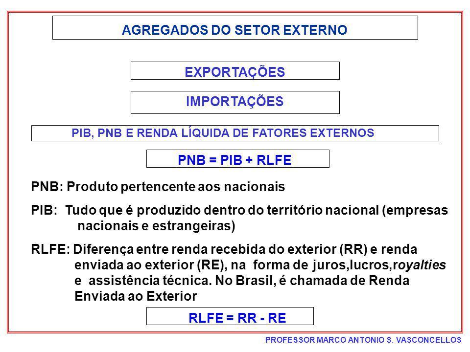 AGREGADOS DO SETOR EXTERNO