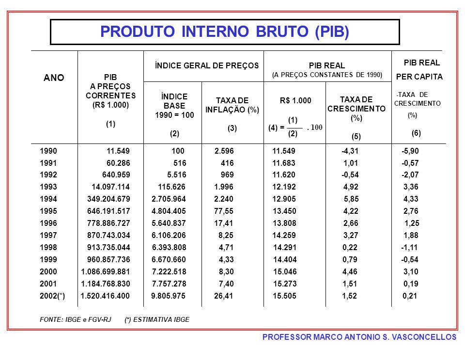 PRODUTO INTERNO BRUTO (PIB) (A PREÇOS CONSTANTES DE 1990)