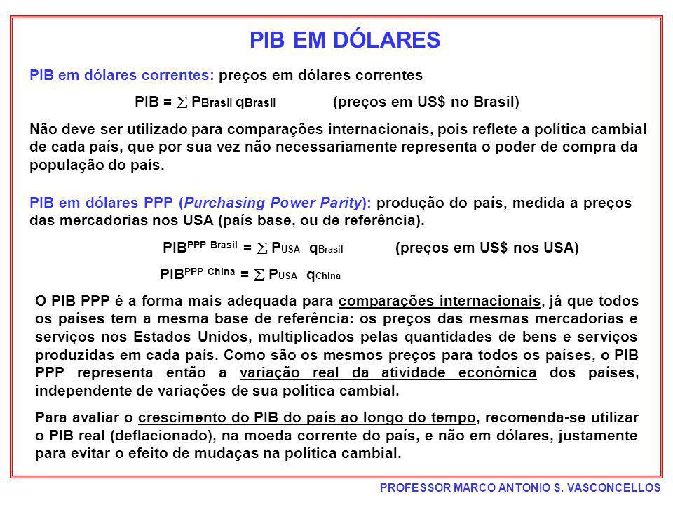 PIBPPP Brasil =  PUSA qBrasil (preços em US$ nos USA)