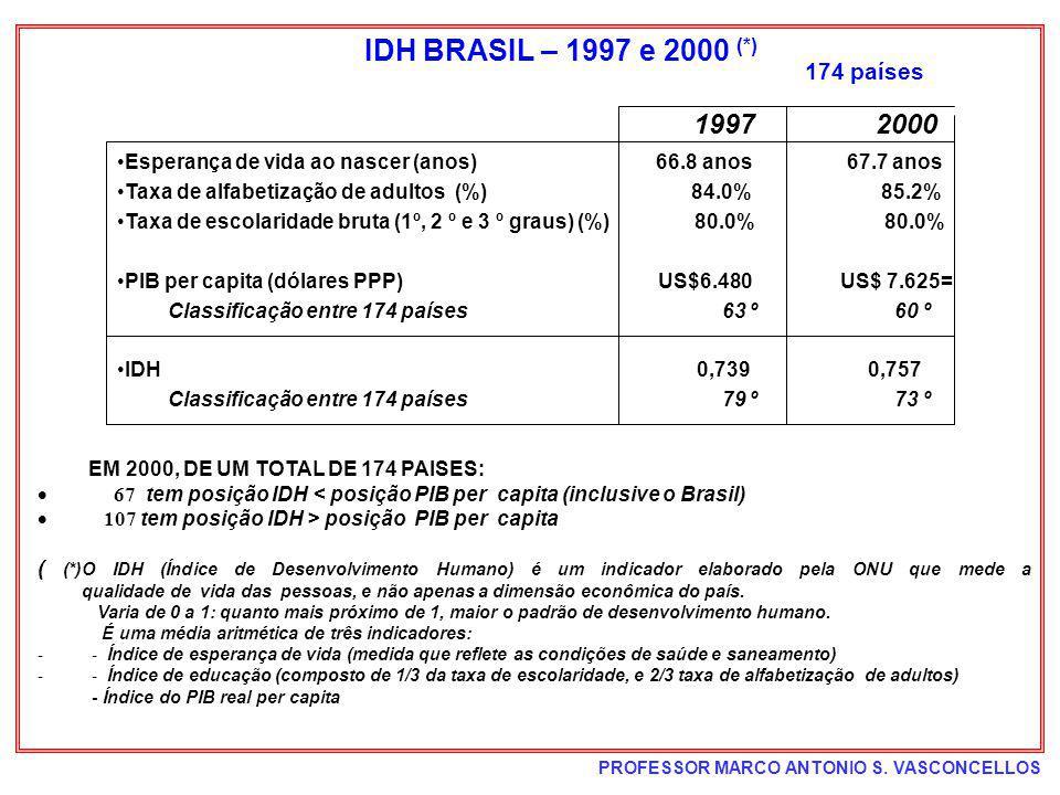 IDH BRASIL – 1997 e 2000 (*) 174 países