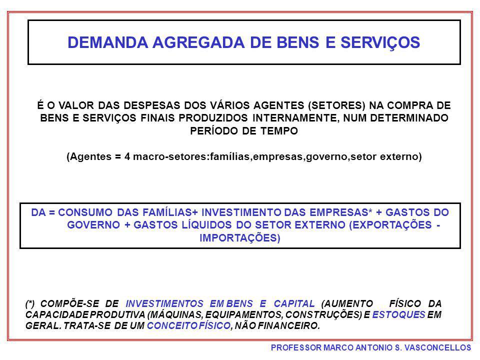 DEMANDA AGREGADA DE BENS E SERVIÇOS
