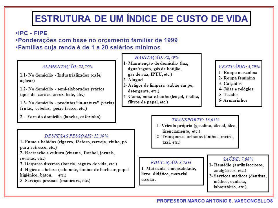 ESTRUTURA DE UM ÍNDICE DE CUSTO DE VIDA