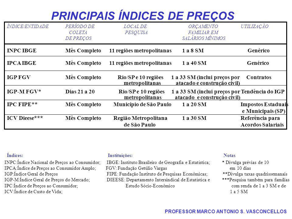 PRINCIPAIS ÍNDICES DE PREÇOS