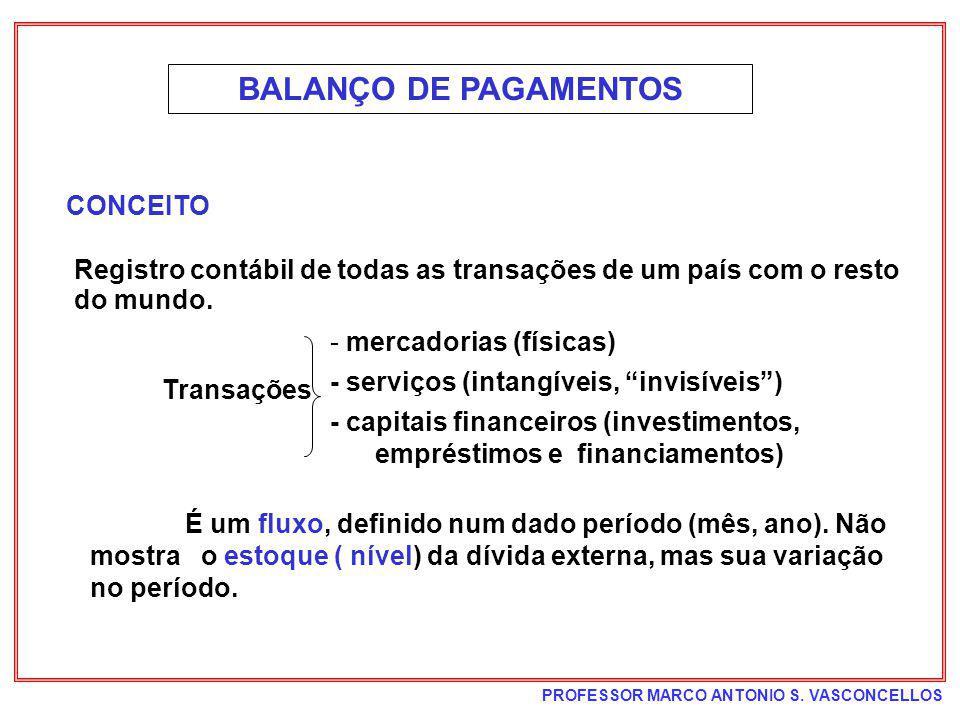BALANÇO DE PAGAMENTOS CONCEITO