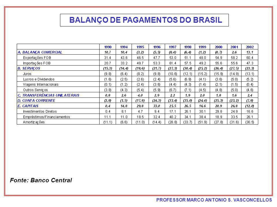 BALANÇO DE PAGAMENTOS DO BRASIL
