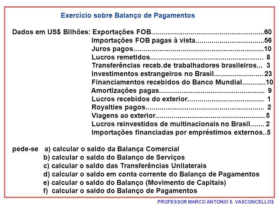 Exercício sobre Balanço de Pagamentos