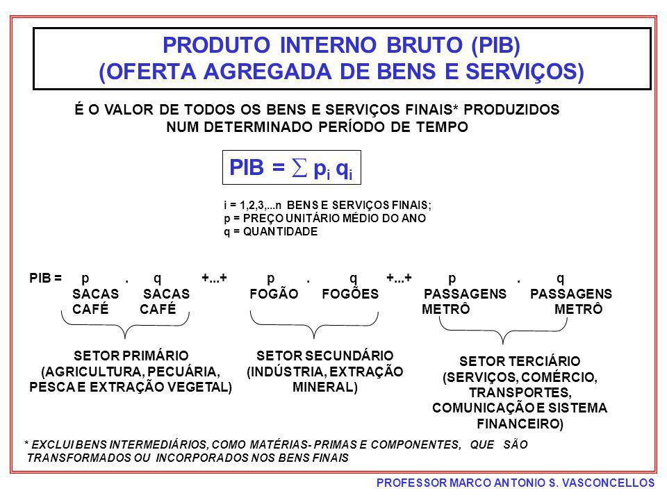 PRODUTO INTERNO BRUTO (PIB) (OFERTA AGREGADA DE BENS E SERVIÇOS)