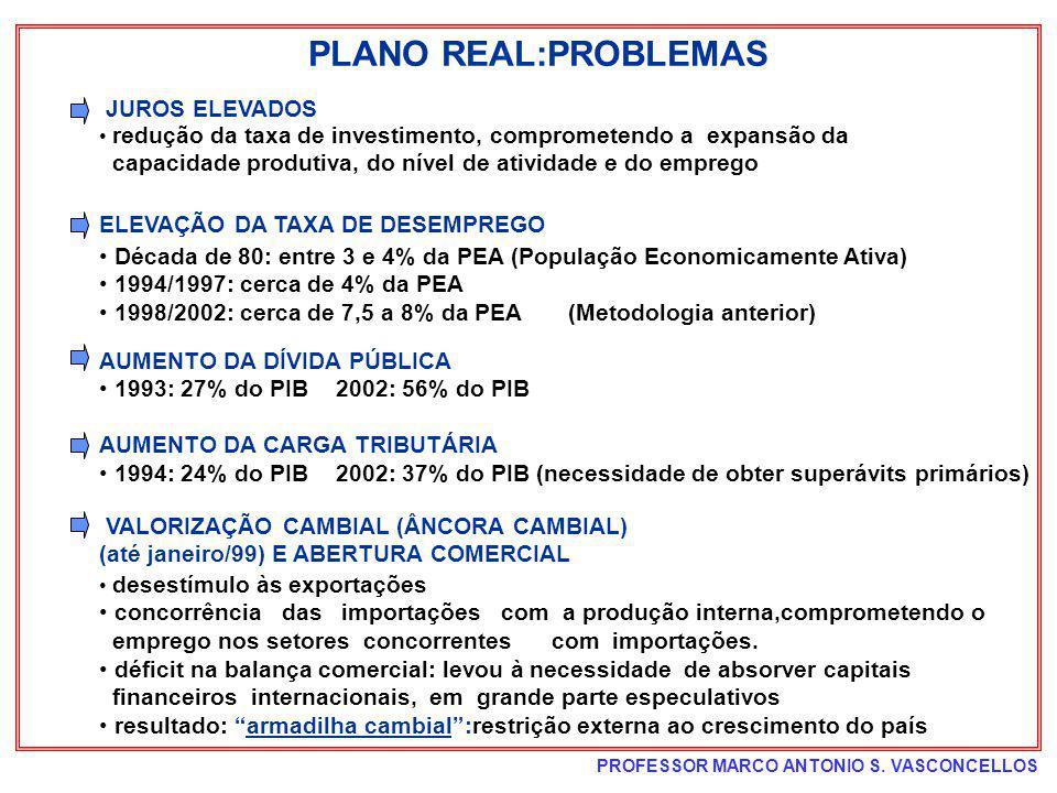 PLANO REAL:PROBLEMAS JUROS ELEVADOS ELEVAÇÃO DA TAXA DE DESEMPREGO
