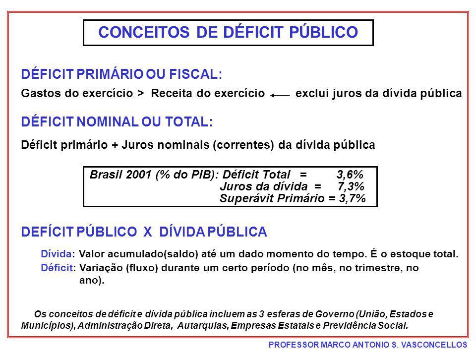 CONCEITOS DE DÉFICIT PÚBLICO