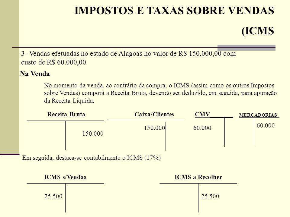 IMPOSTOS E TAXAS SOBRE VENDAS (ICMS