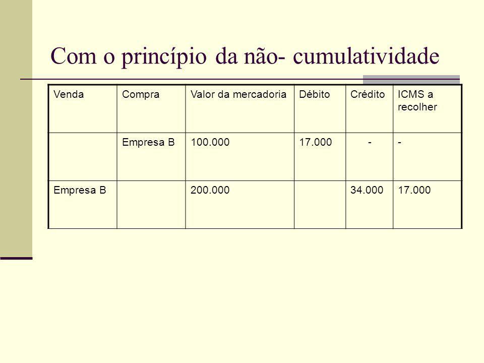 Com o princípio da não- cumulatividade