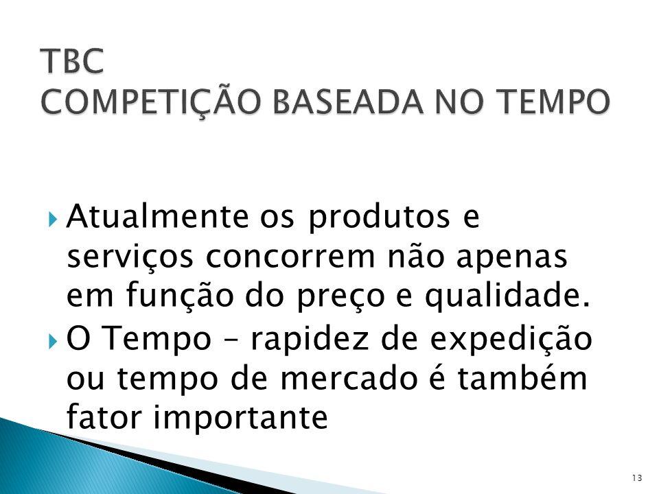 TBC COMPETIÇÃO BASEADA NO TEMPO