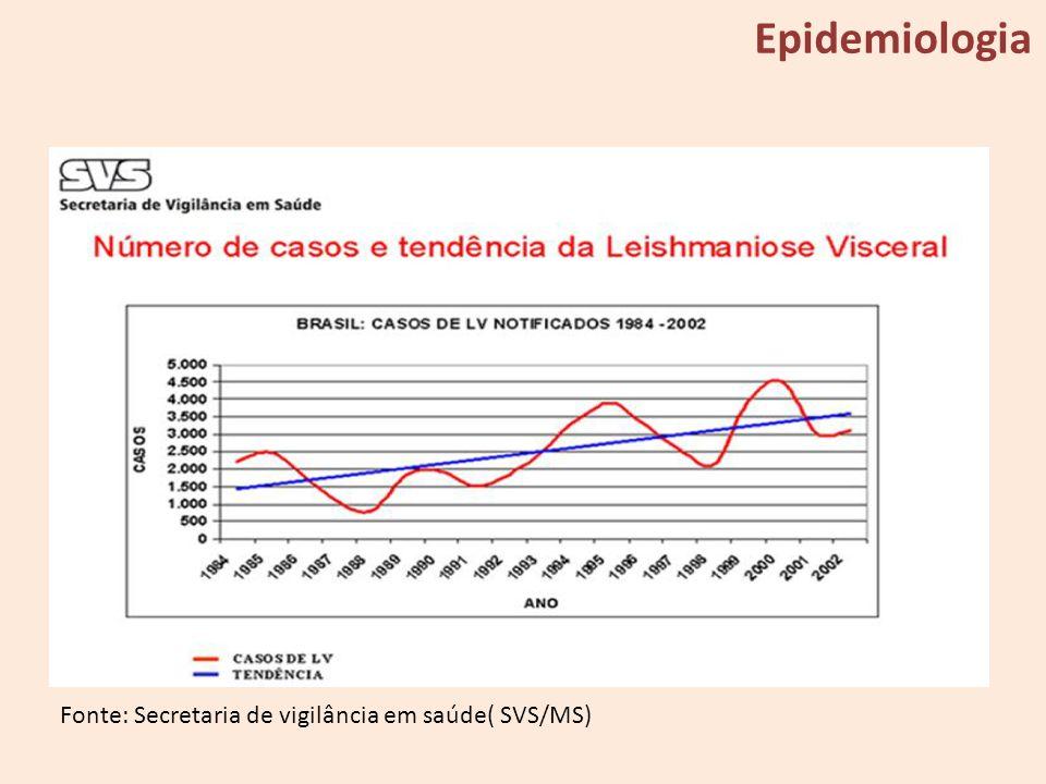Epidemiologia Fonte: Secretaria de vigilância em saúde( SVS/MS)