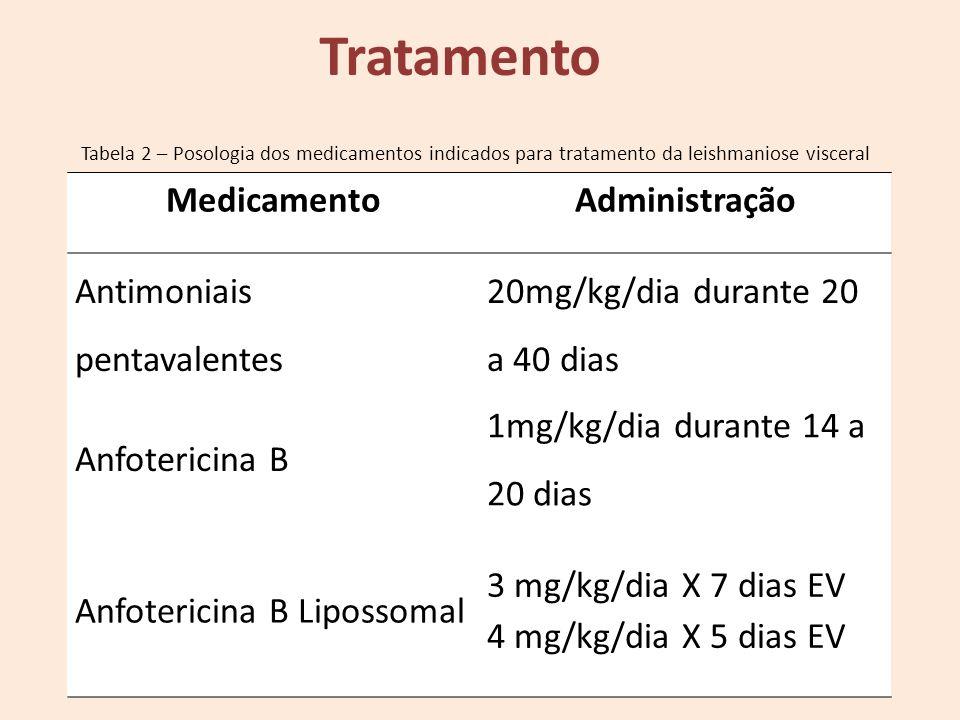 Tratamento Medicamento Administração Antimoniais pentavalentes