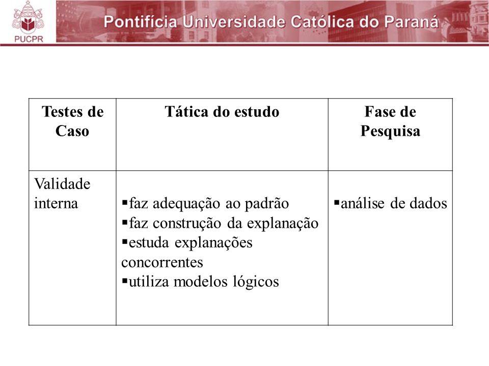 Testes de Caso Tática do estudo. Fase de Pesquisa. Validade interna. faz adequação ao padrão. faz construção da explanação.