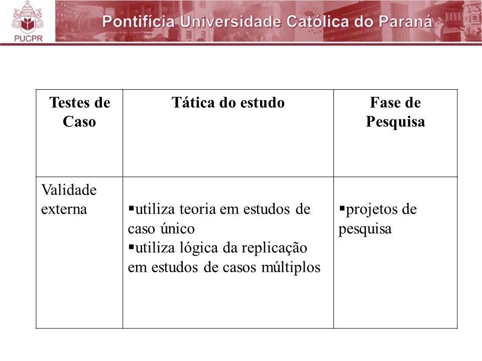 Testes de Caso Tática do estudo. Fase de Pesquisa. Validade externa. utiliza teoria em estudos de caso único.