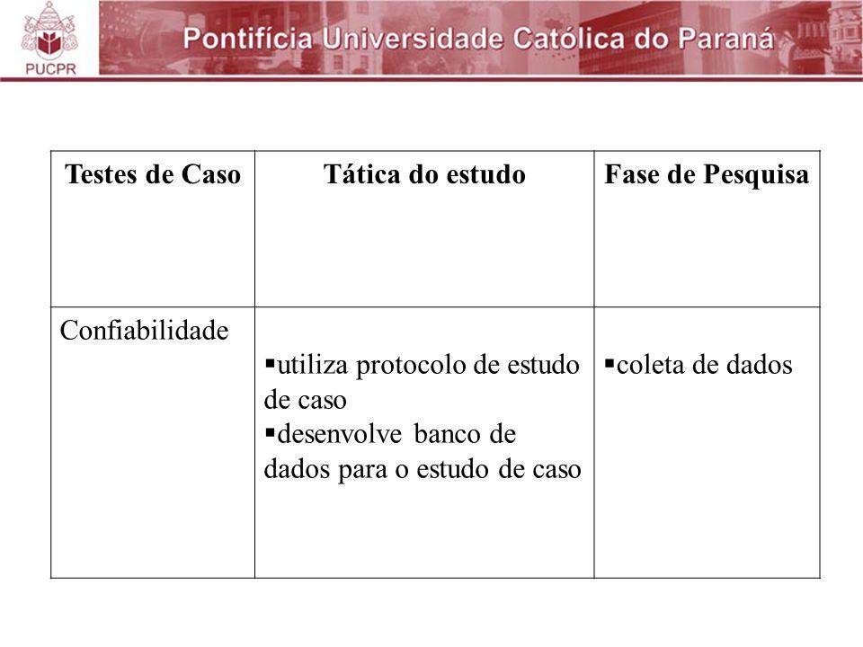 Testes de Caso Tática do estudo. Fase de Pesquisa. Confiabilidade. utiliza protocolo de estudo de caso.