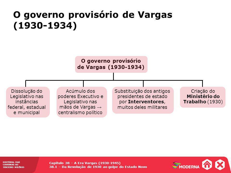 O governo provisório de Vargas (1930-1934)